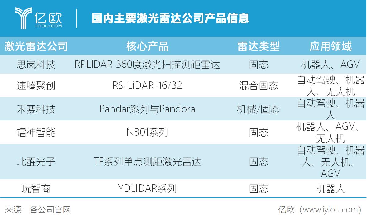 亿欧智库:国内主要激光雷达公司产品信息