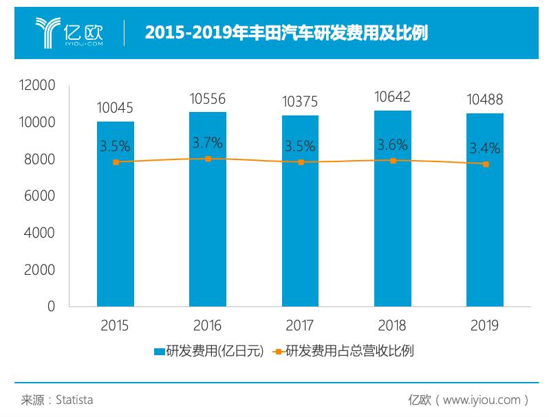 2015-2019丰田研发费用