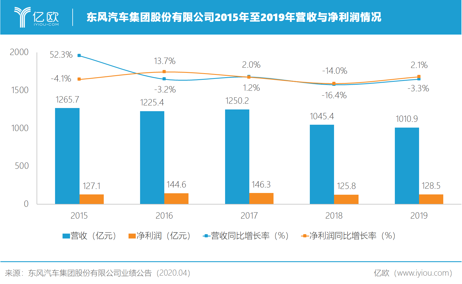 东风汽车集团股份有限公司2015年至2019年营收与净收好情况