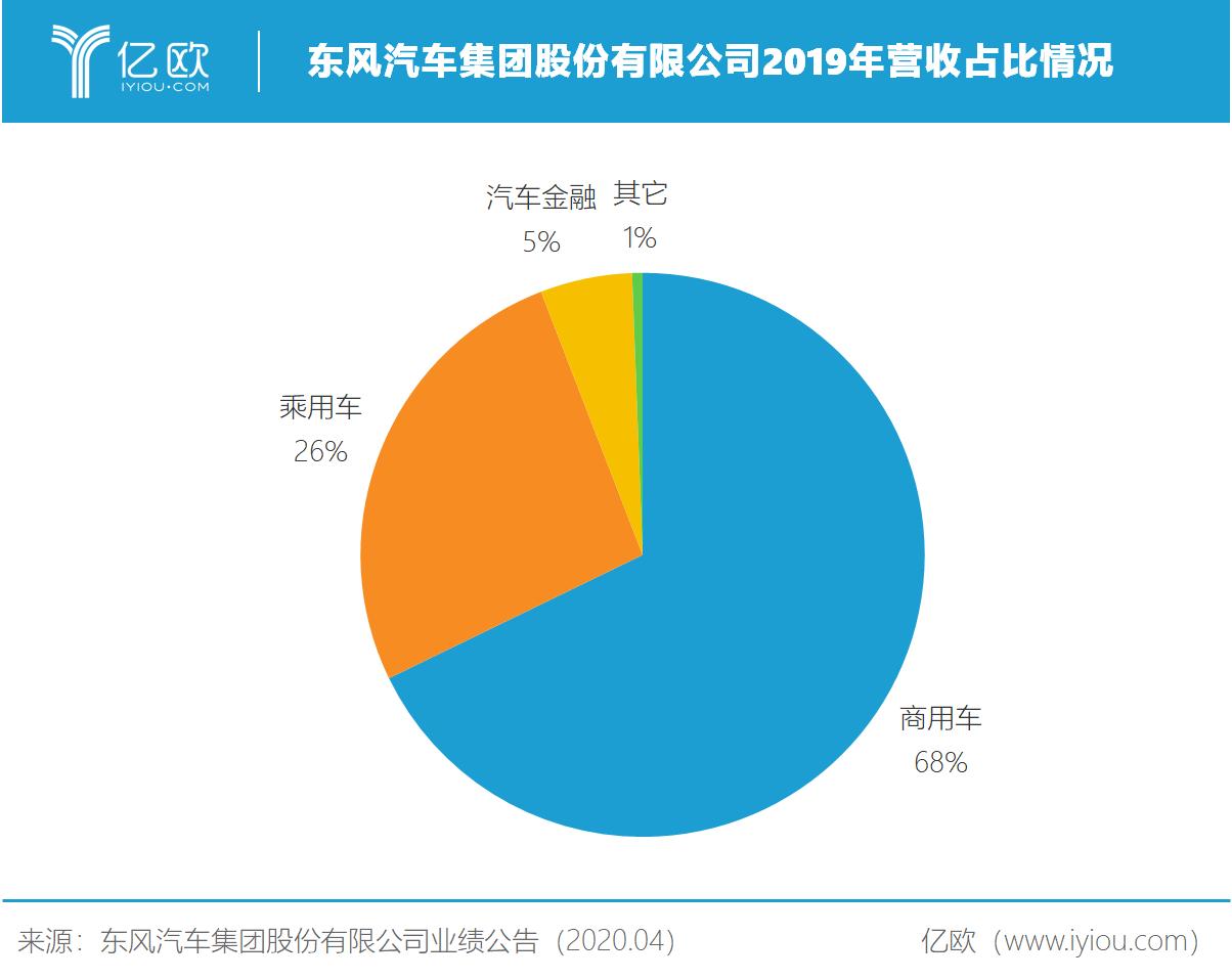 东风汽车集团股份有限公司2019年营收占比情况