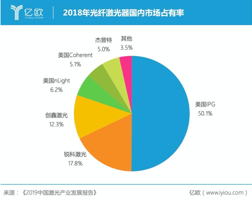 2018年光纤激光器国内市场占领率