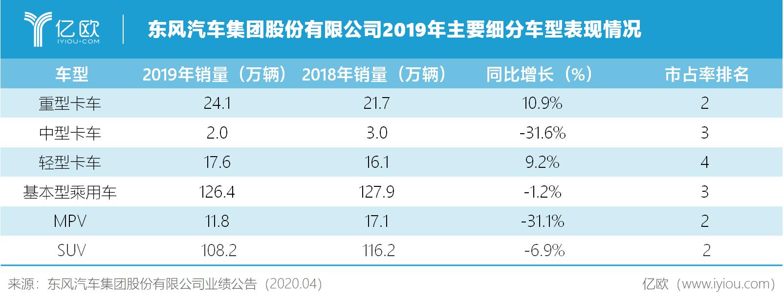 东风汽车集团股份有限公司2019年主要细分车型外现情况