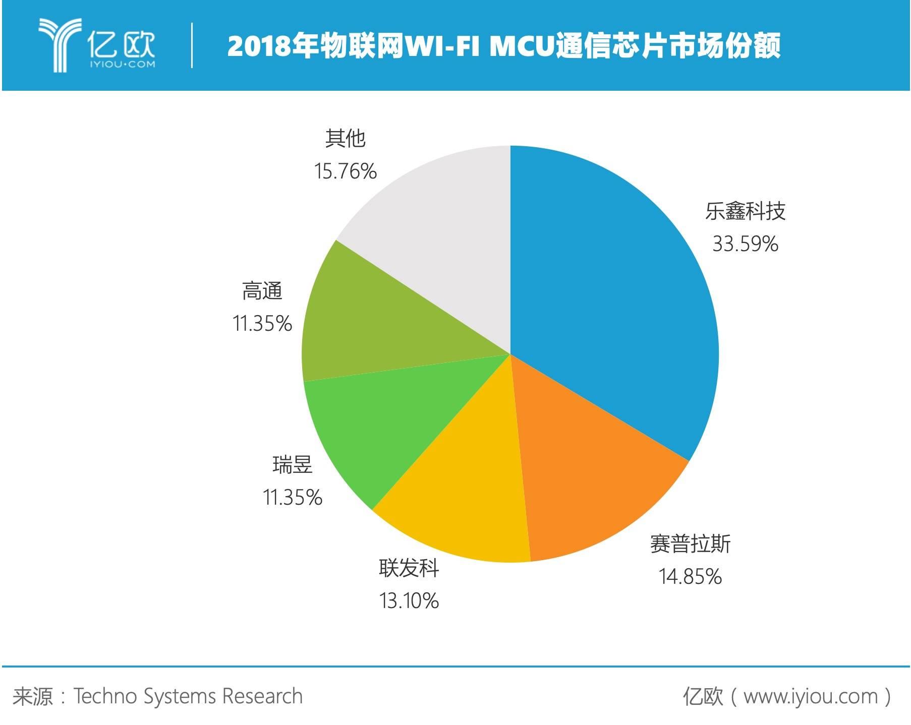 2018年物联网WI-FI MCU通信芯片市场份额.jpeg