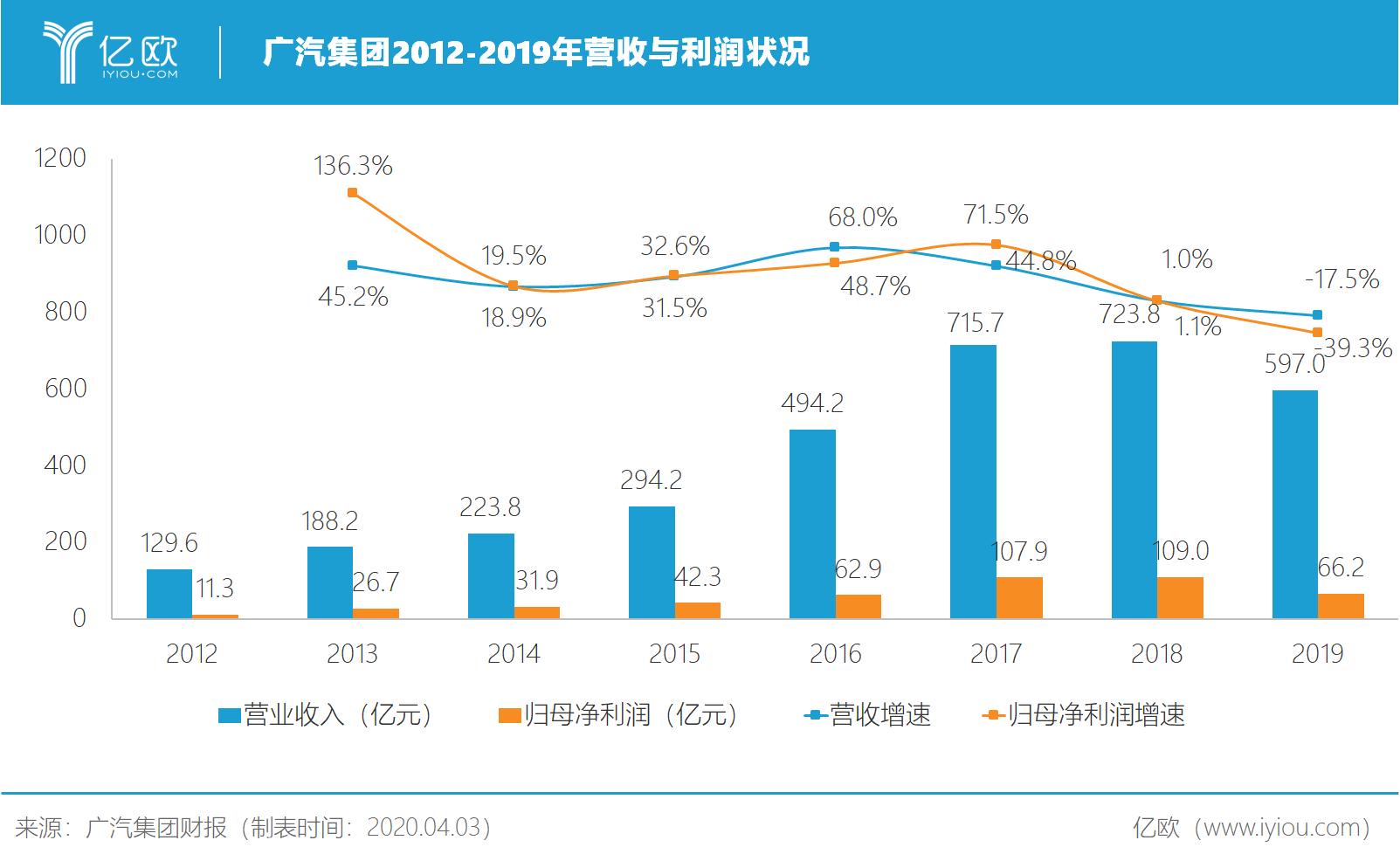 广汽集团2012-2019年营收与收好状况