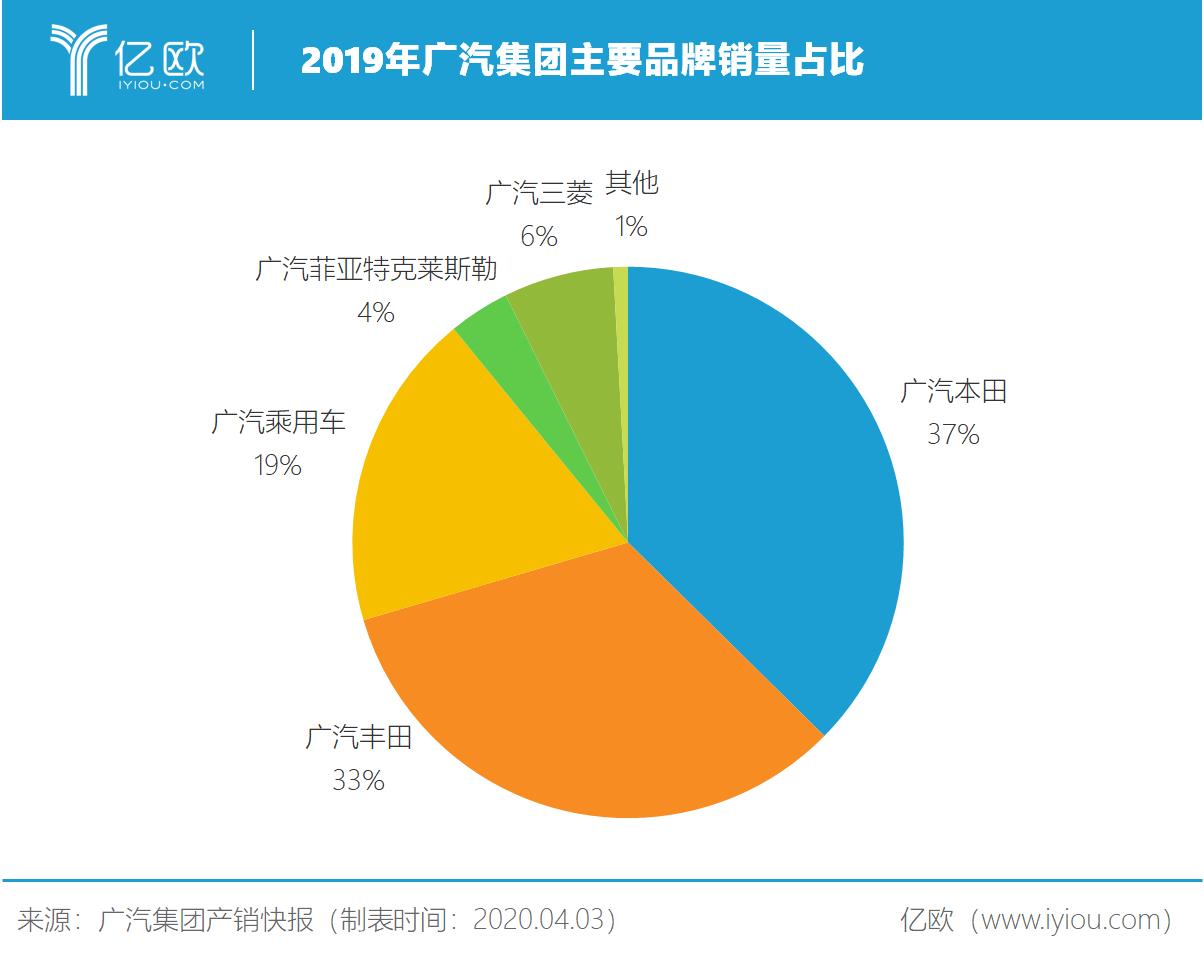 2019年广汽集团主要品牌销量占比