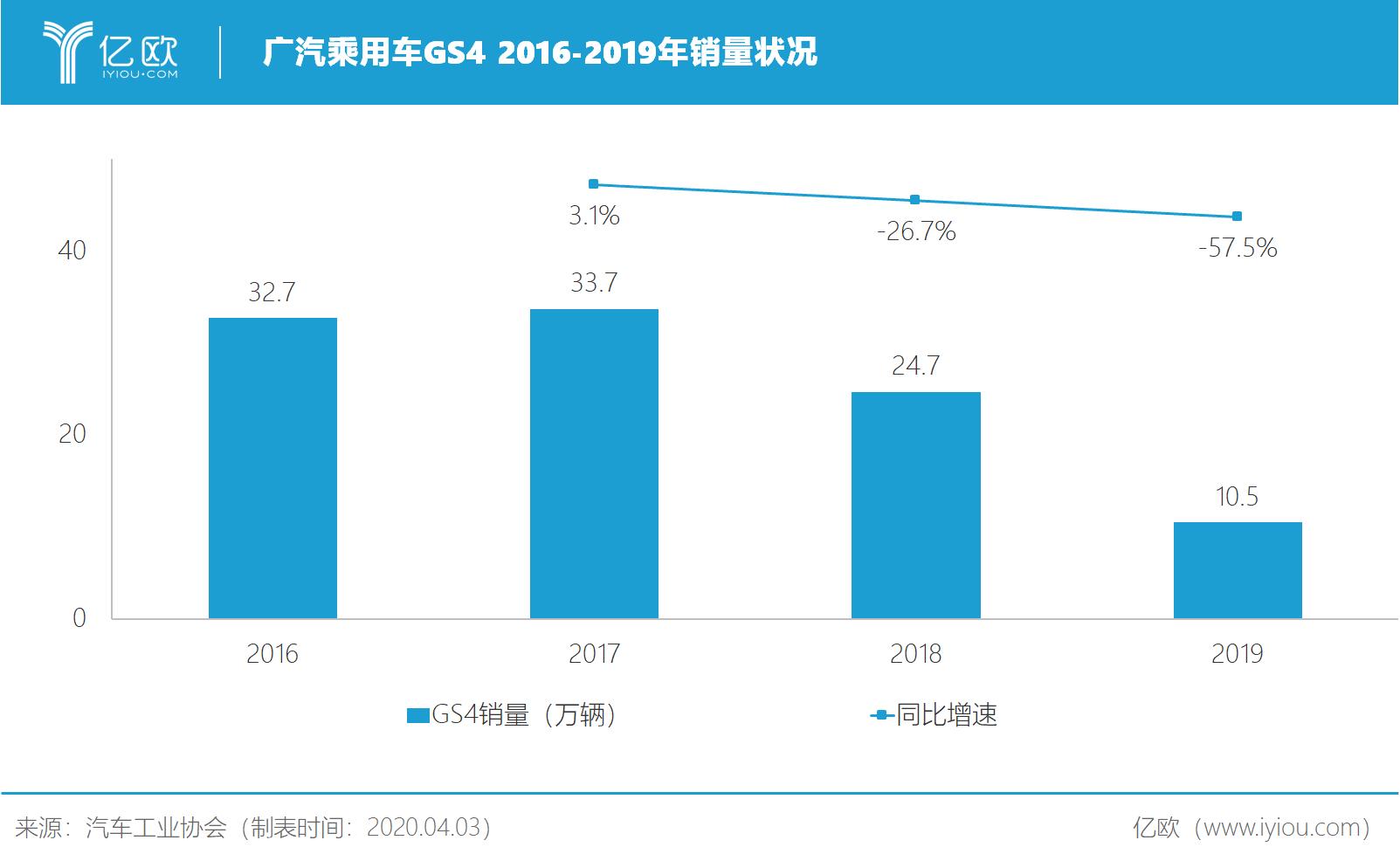 广汽乘用车GS4 2016-2019年销量状况