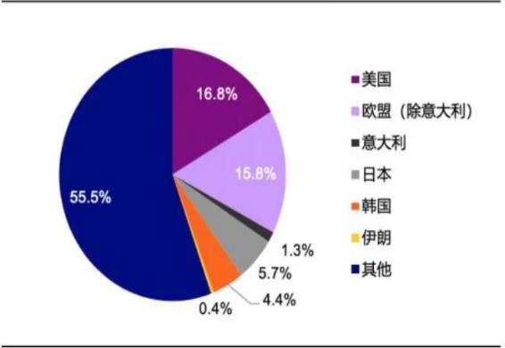 中国主要对外出口国及出口比例,图/Wind