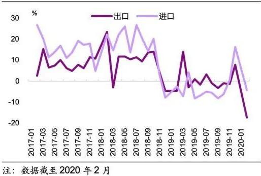 中国进出口弯线图,图/Wind