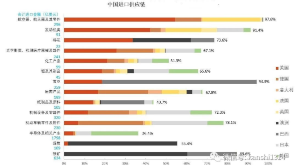 中国进口供答链