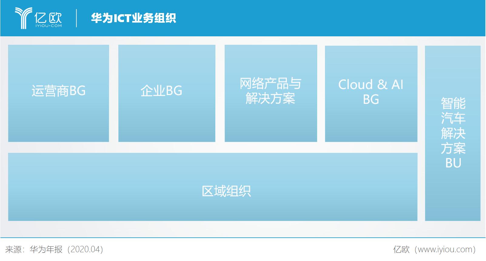 华为ICT业务组织