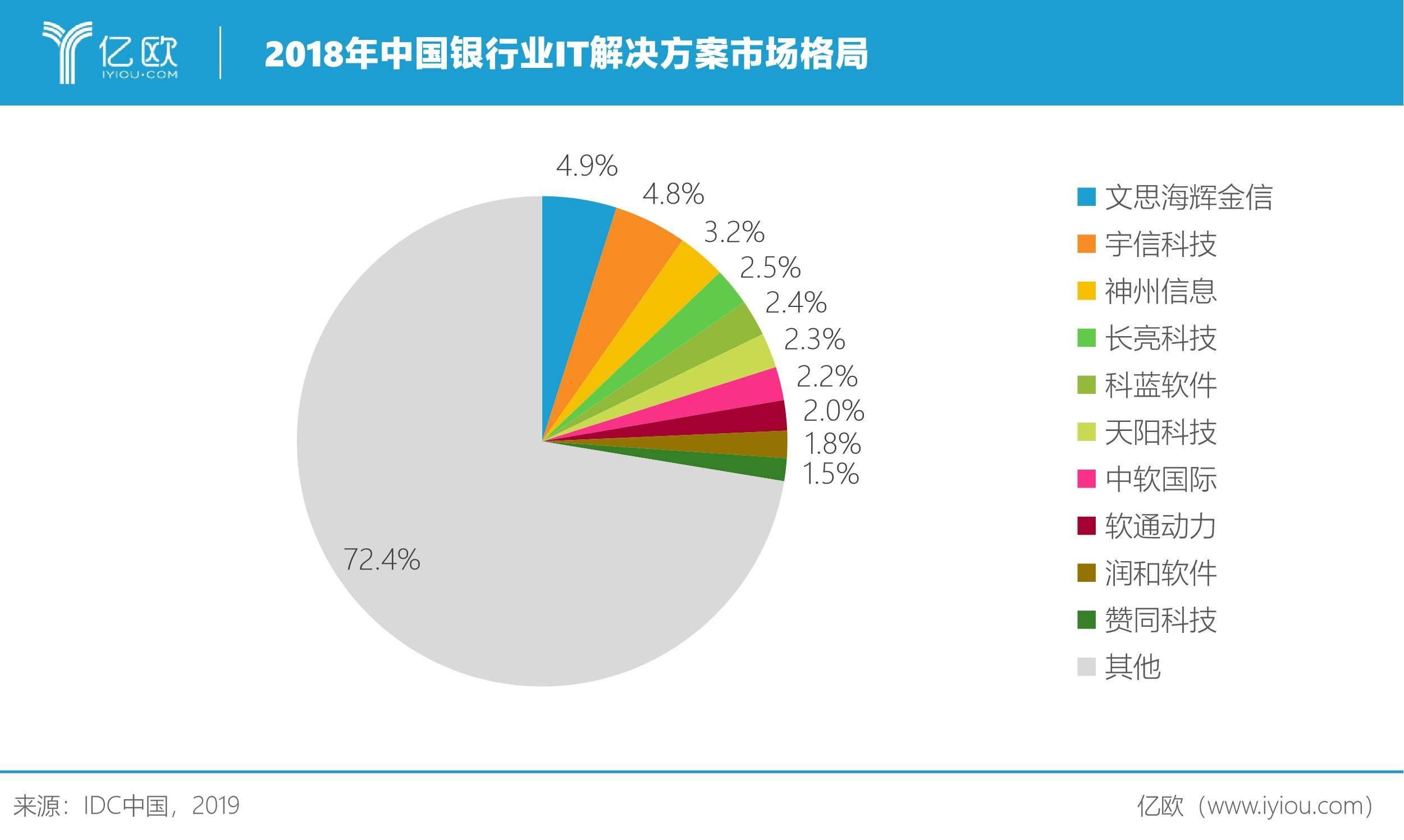 中国银行业IT解决方案市场份额,2018