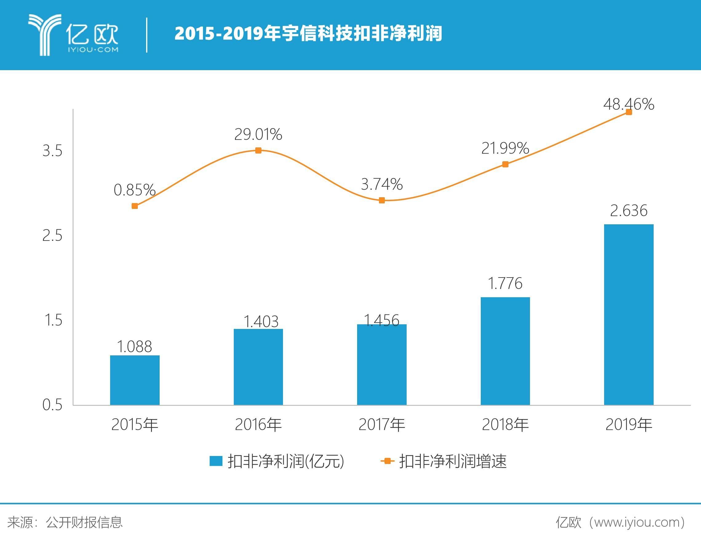 2015-2019年宇信科技扣非净利润
