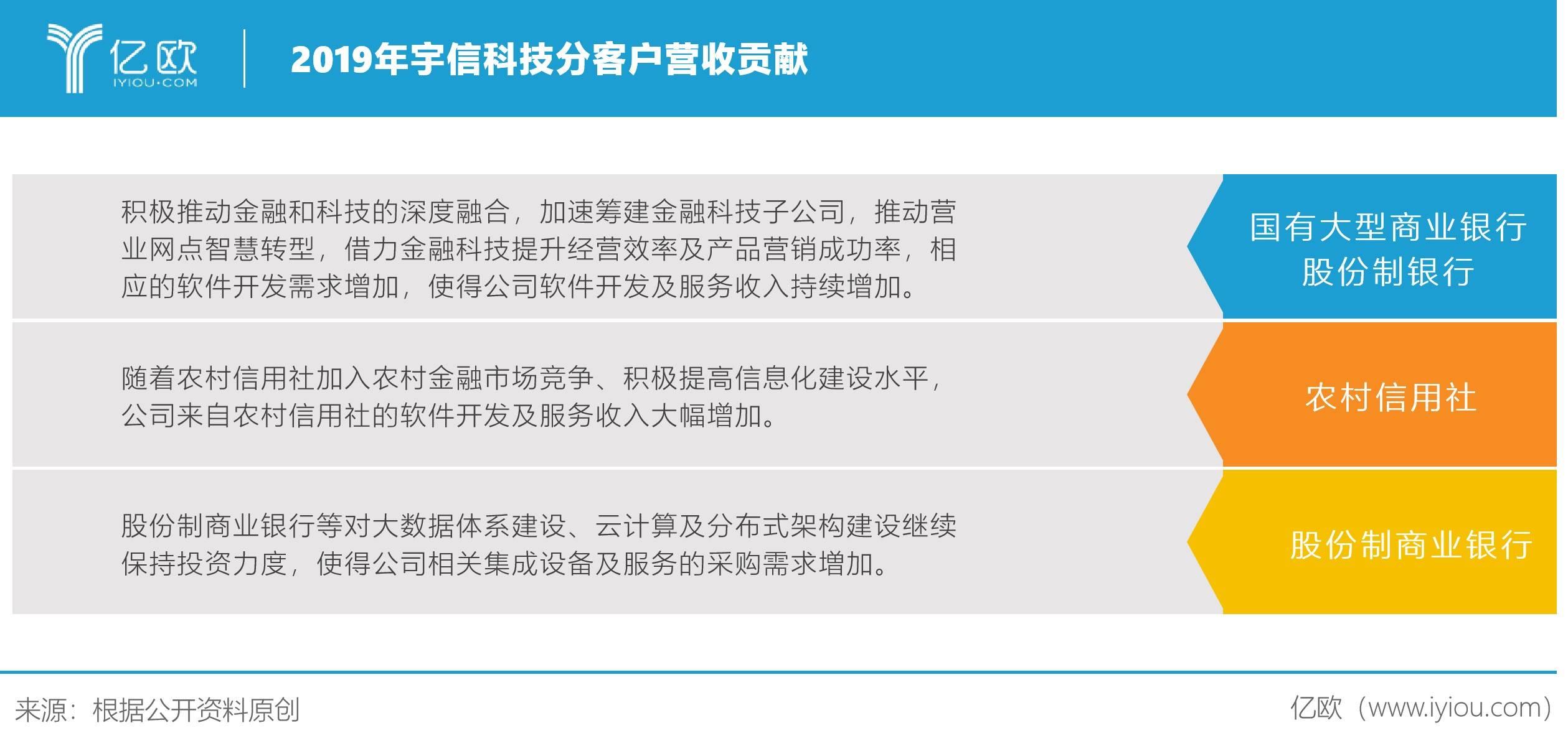 2019年宇信科技分客户营收贡献
