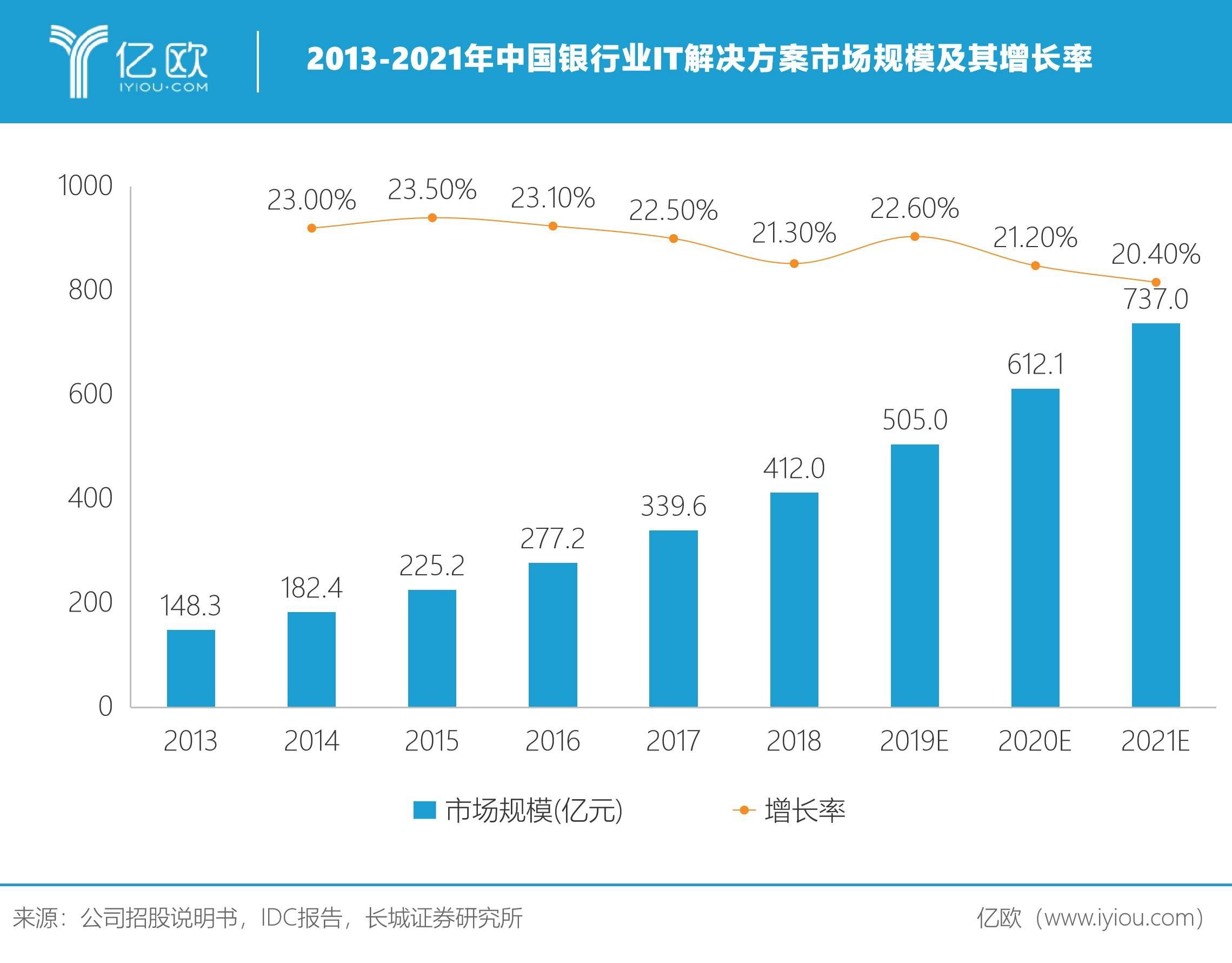2013-2021年中国银行业IT解决方案市场规模及其增长率