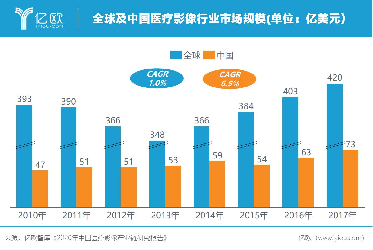 億歐fen)強ku)發布《2020年中國醫(yi)療影像(xiang)產業鏈研究報告》