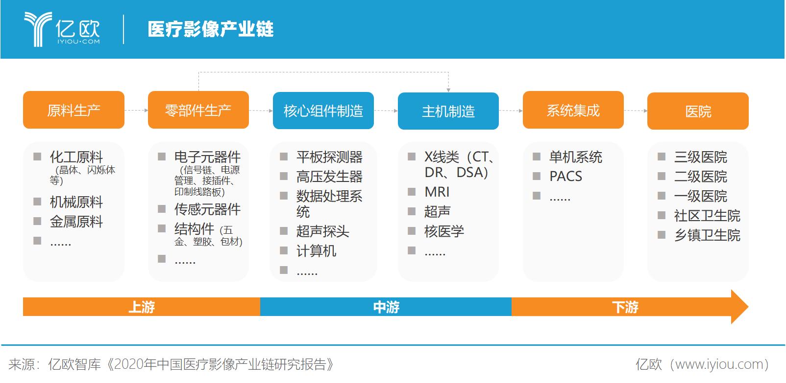 亿欧智库:医疗影像产业链