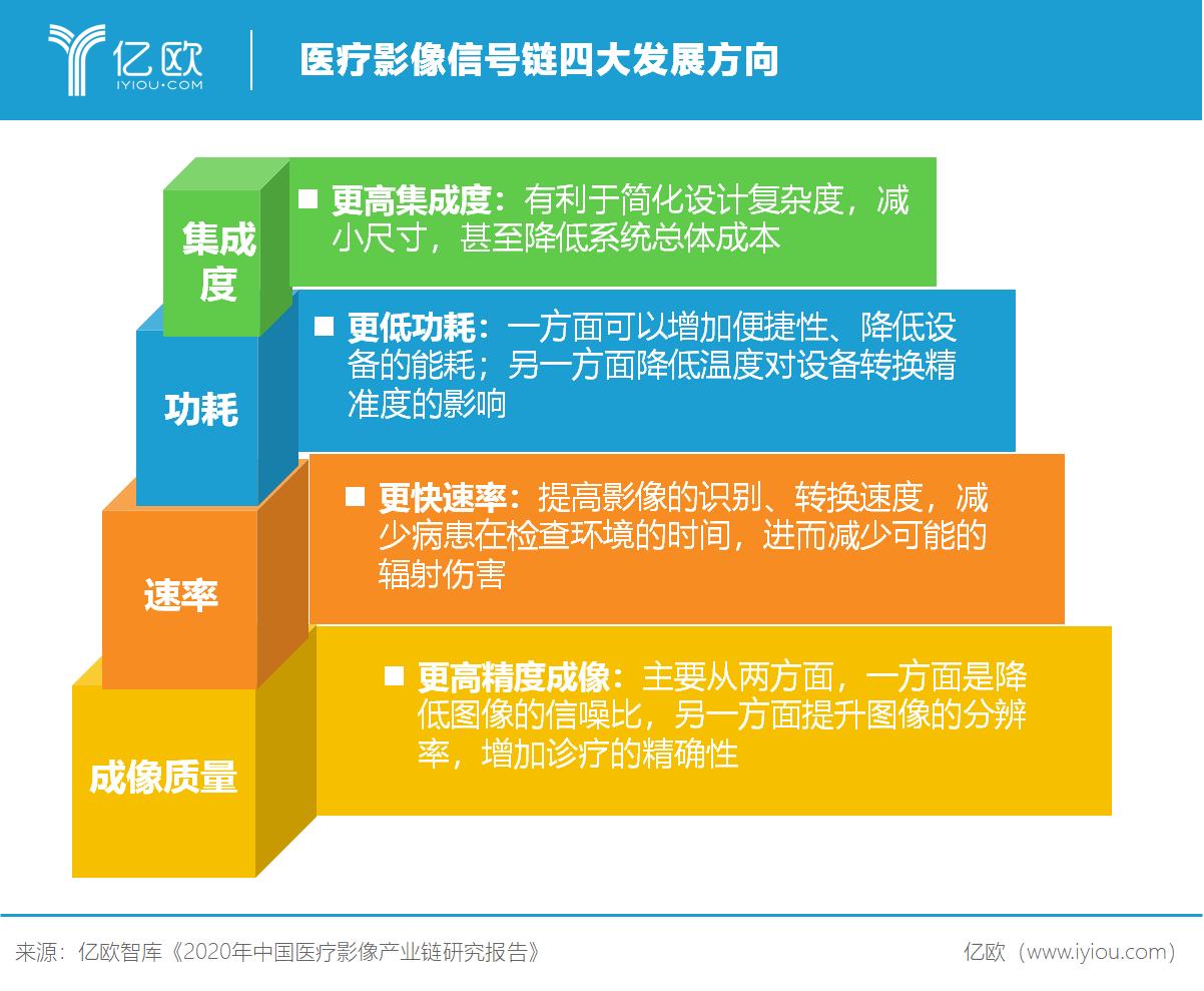 亿欧智库:医疗影像信号链四大发展倾向