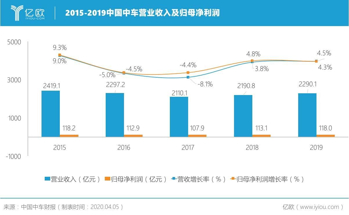 2015-2019中国中车营业收入及归母净利润