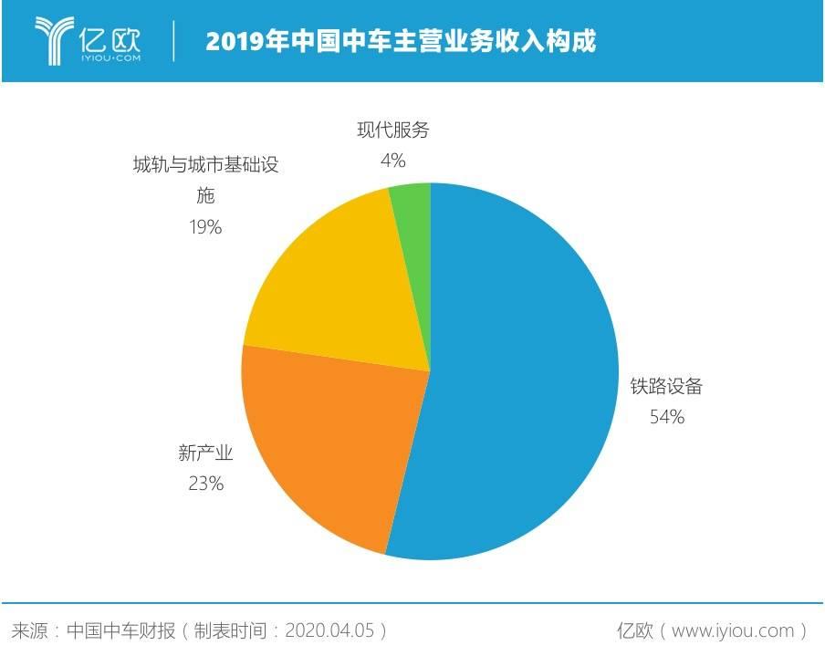 2019年中国中车主营业务收入构成