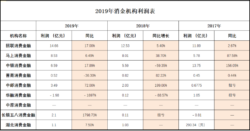 2019消金机构利润表