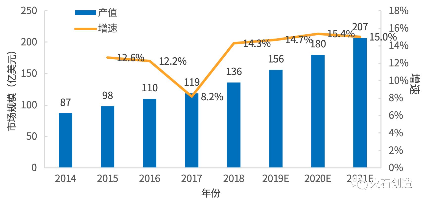 2014—2021年全球醫療機器人市場規模及增速