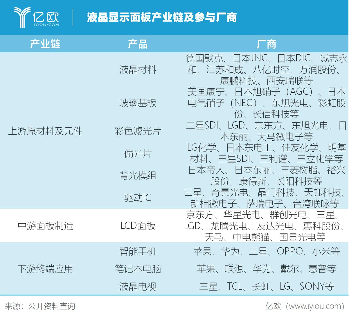 LCD显示面板产业链参与厂商