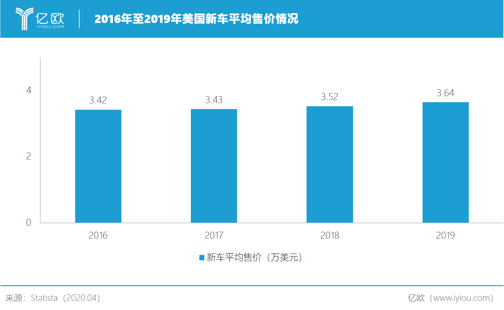 2016年至2019年美国新车平均售价情况