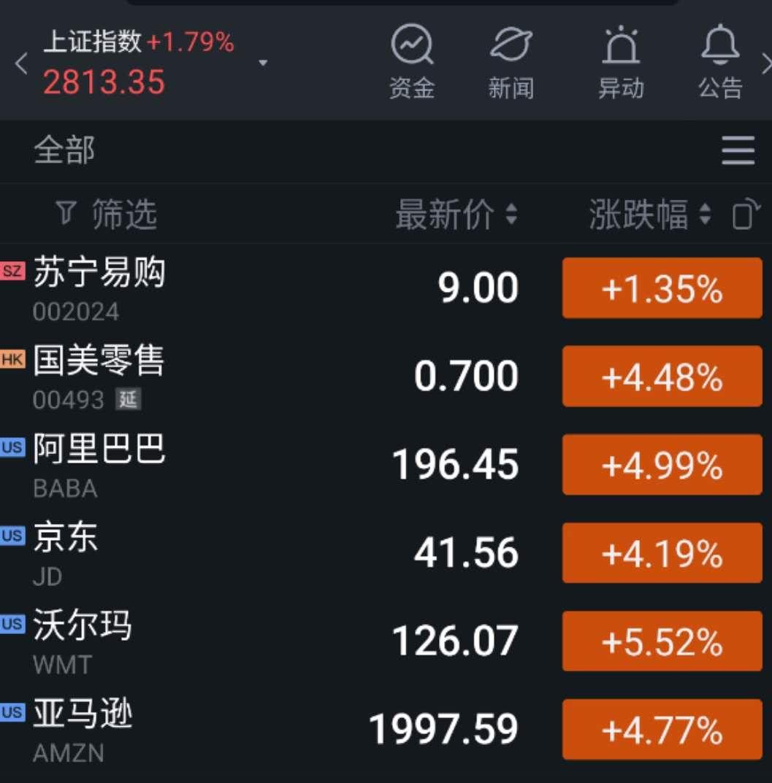 国际零售股市表现
