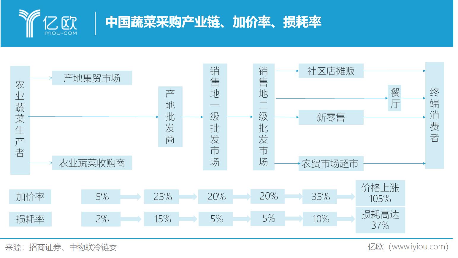 中国蔬菜采购产业链、加价率、损耗率