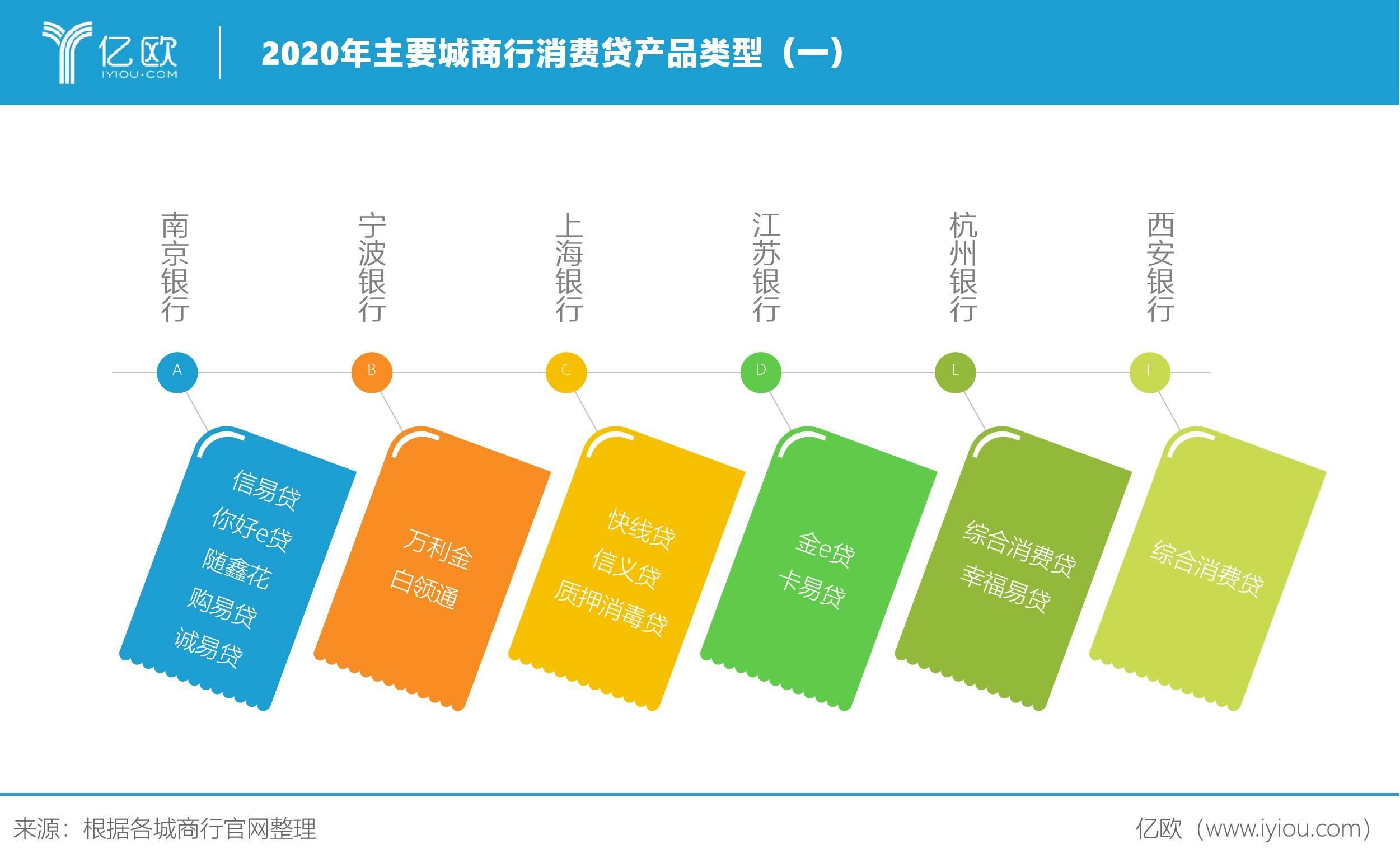 2020年主要城商行消费贷产品类型(一)