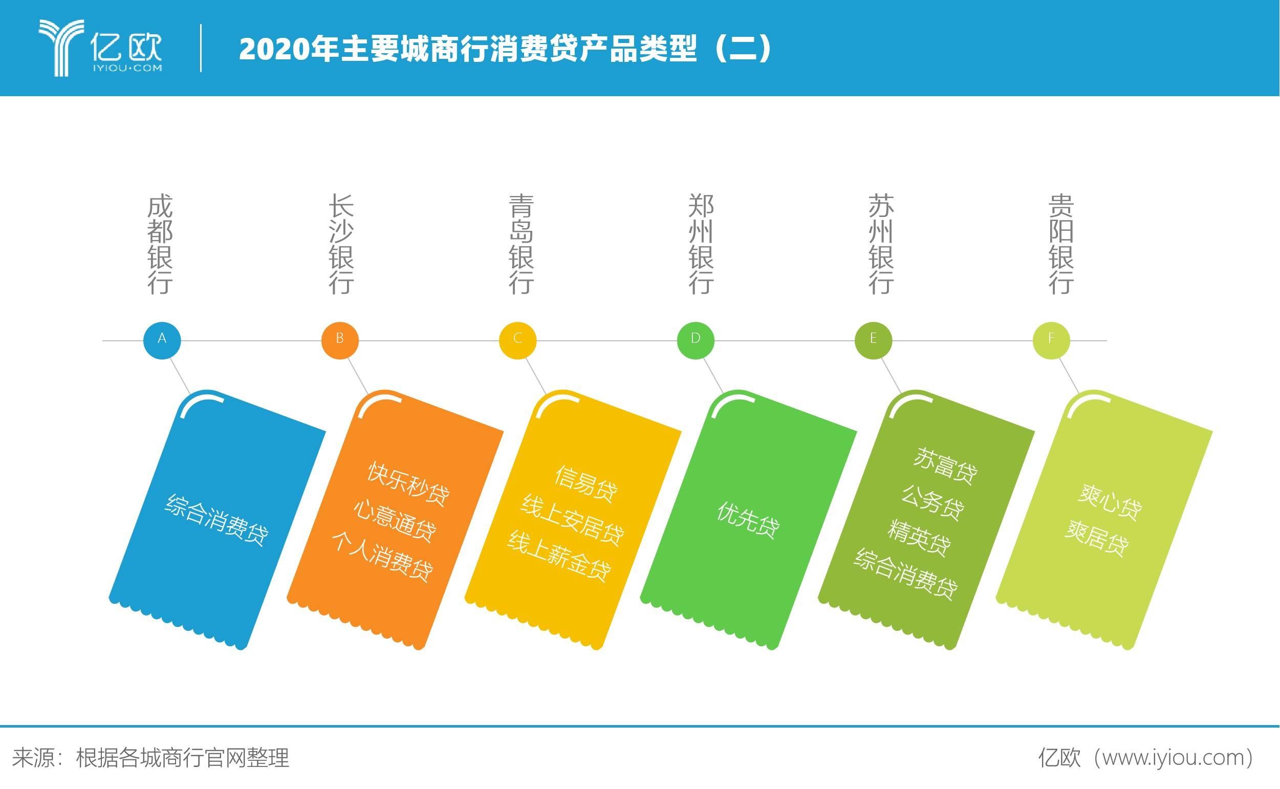 2020年主要城商行消费贷产品类型(二)