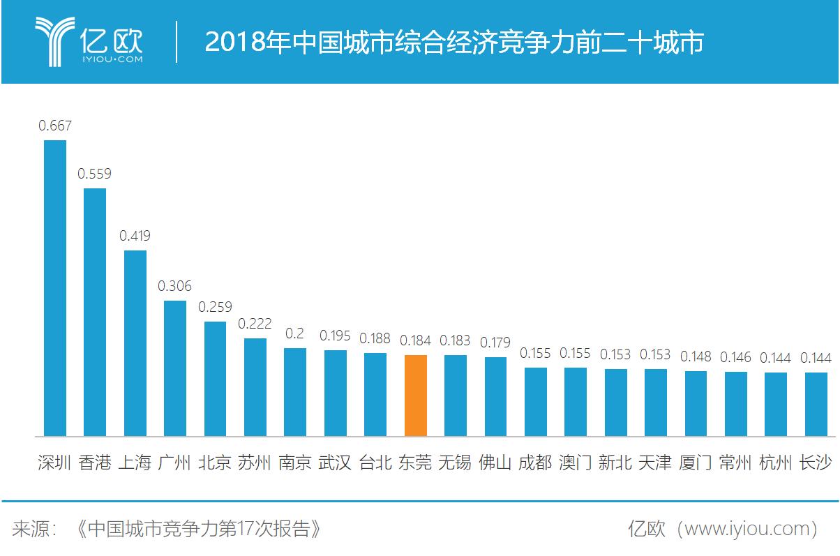 2018年中国城市综相符经济竞争力
