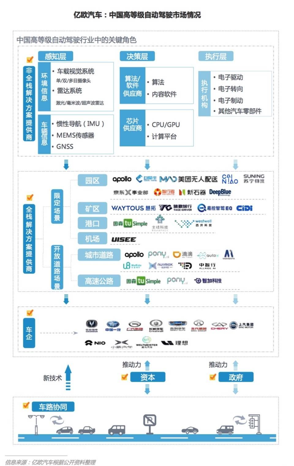 中国高等级自动驾驶市场情况