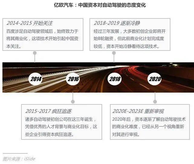 中国资本对自动驾驶态度变化