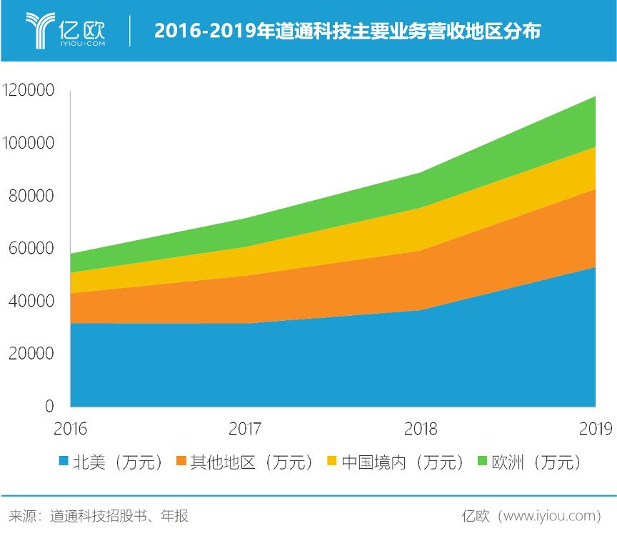 2016-2019年道通科技主要业务营收地区分布