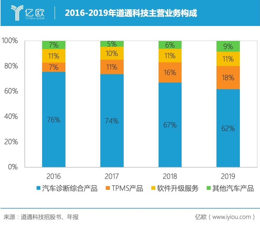2016-2019年道通科技主业务务组成