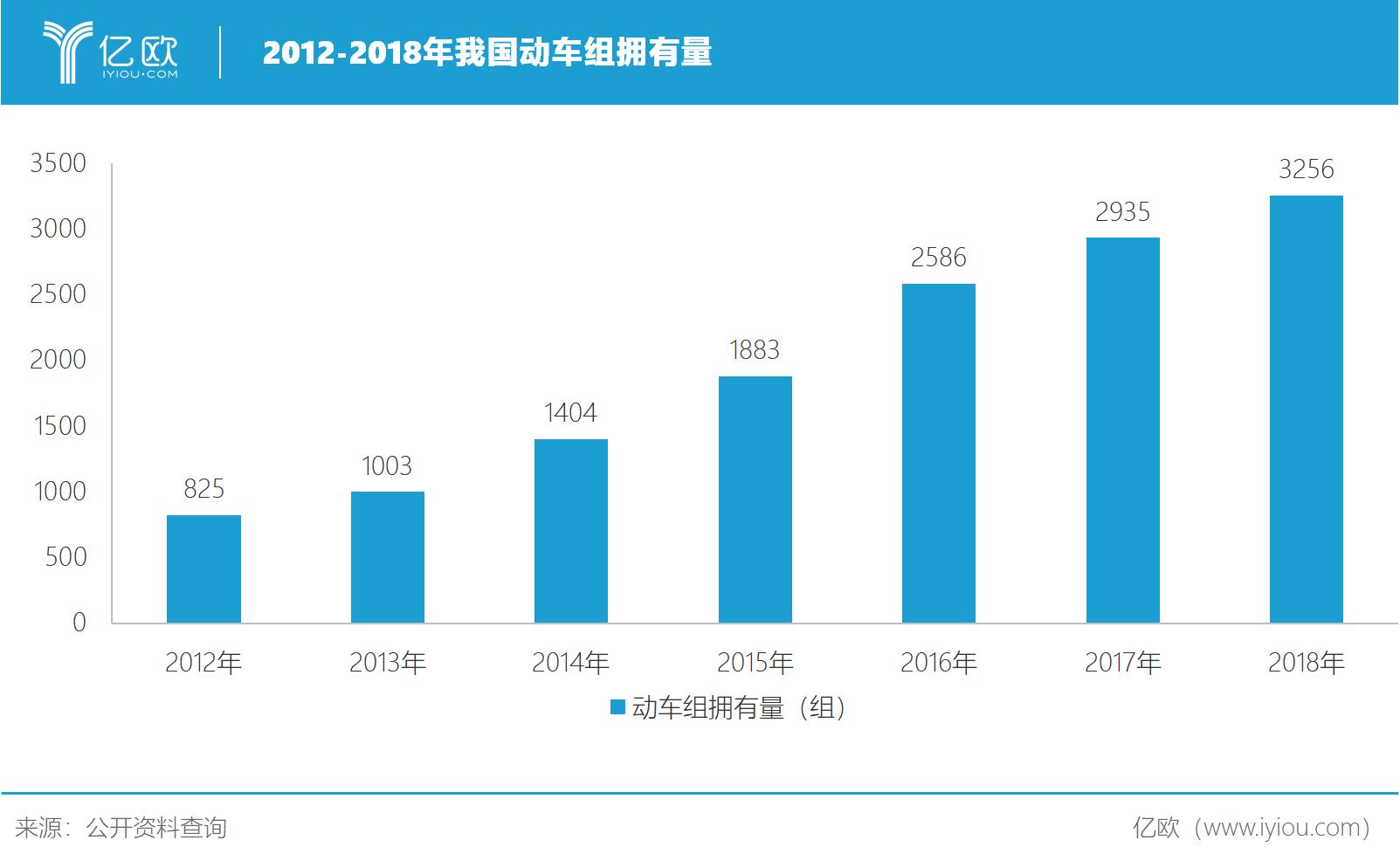 2012-2018年我国动车组拥有量