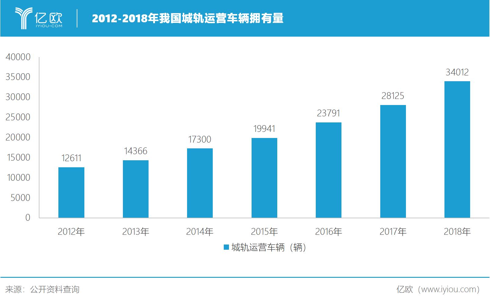 2012-2018年我国城轨运营车辆拥有量