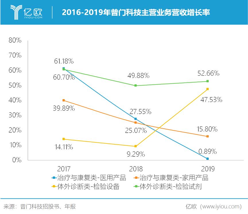 2016-2019年普门科技主营业务营收增长率