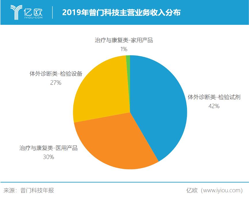 2019年普门科技主营业务收入分布