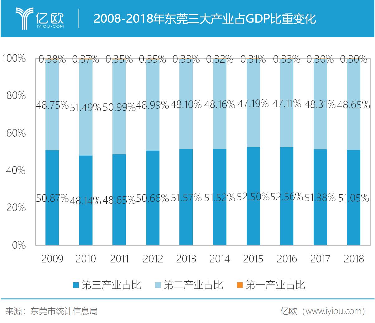 2008年-2018年东莞三大产业占GDP比重转折