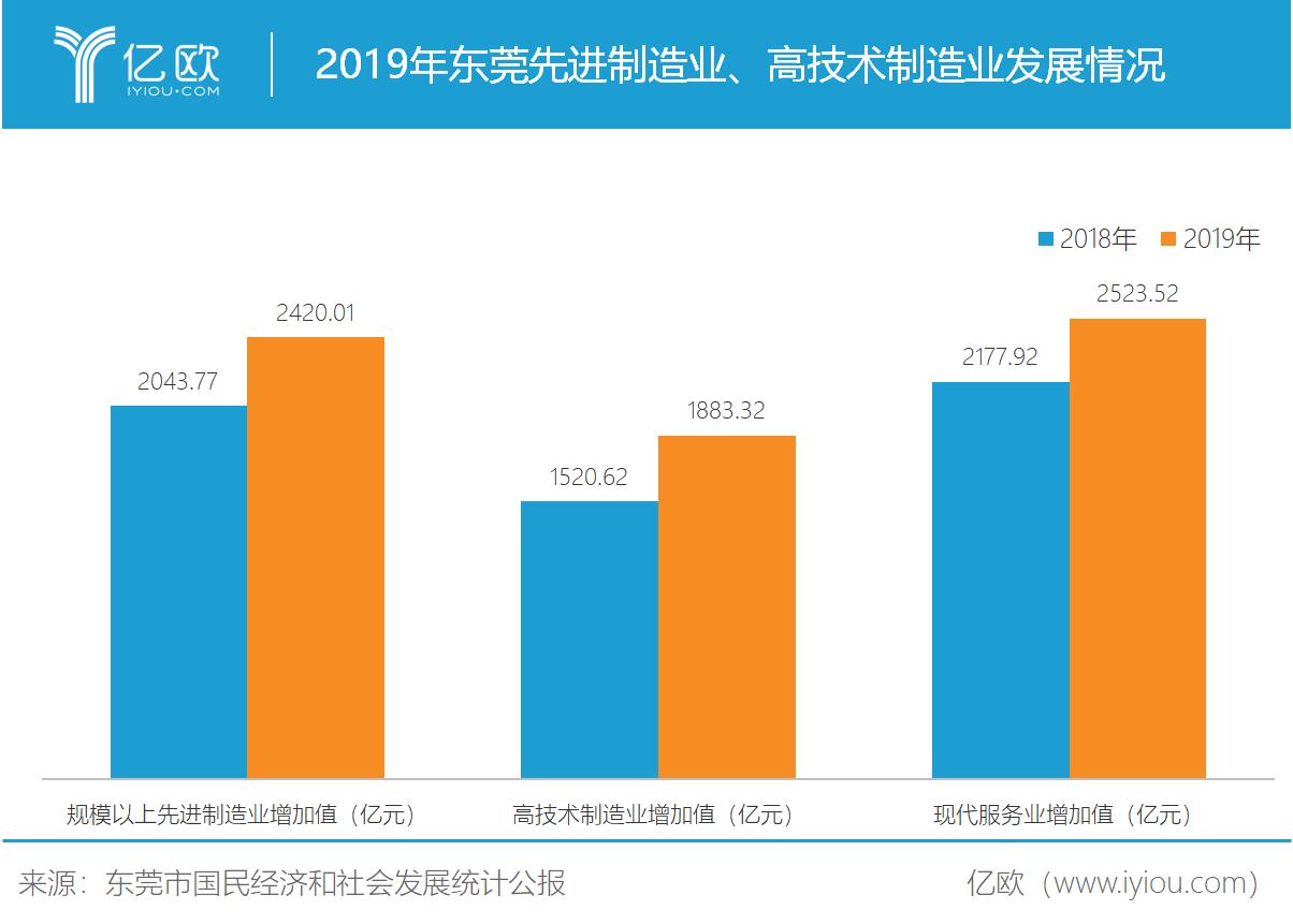 2019年东莞先辈制造业、高技术制造业发展情况