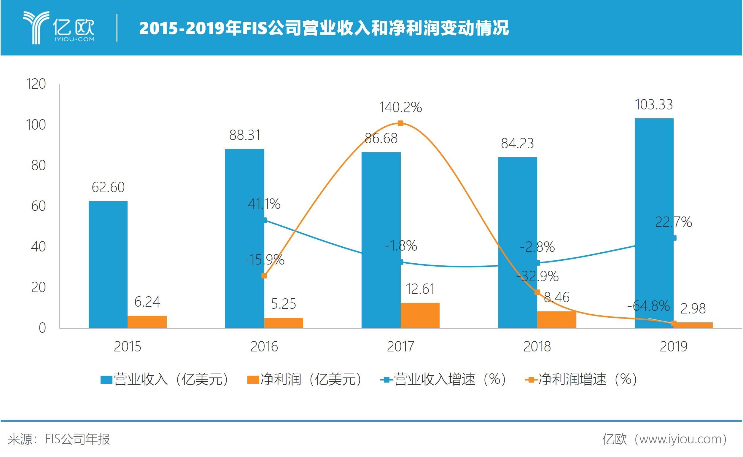 2015-2019年FIS公司营业收入和净利润变动情况