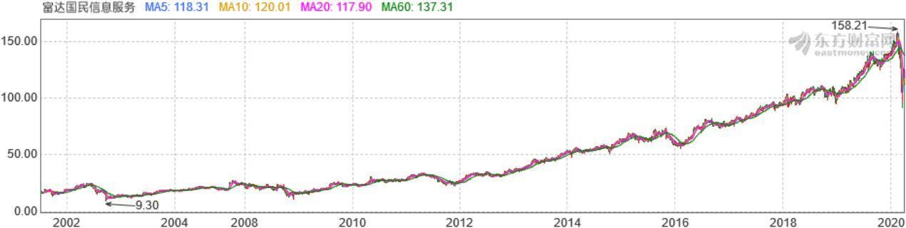 FIS股价变动