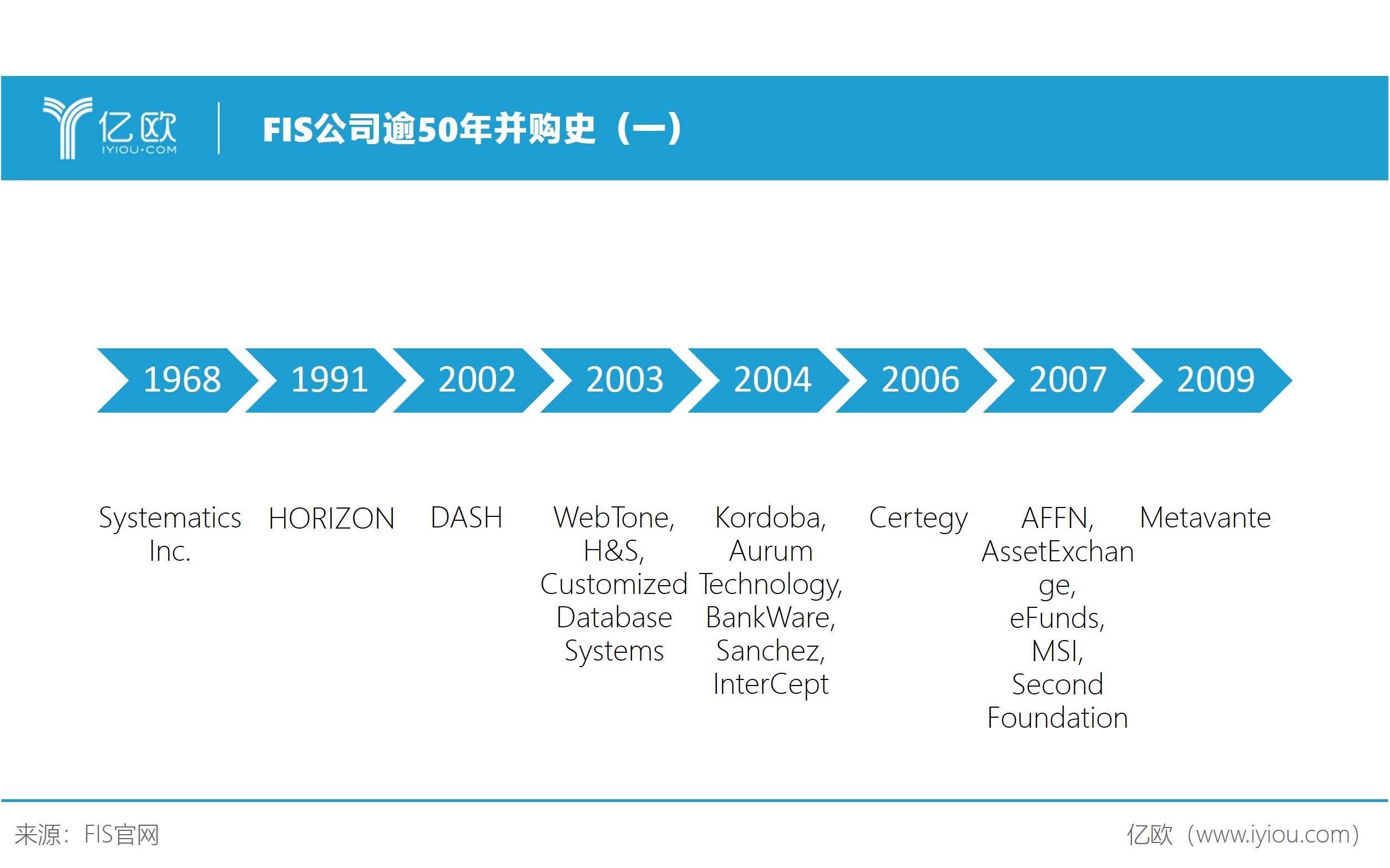 FIS公司逾50年并购史(一)