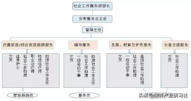 深水埗区X长者社区中央人员结构图