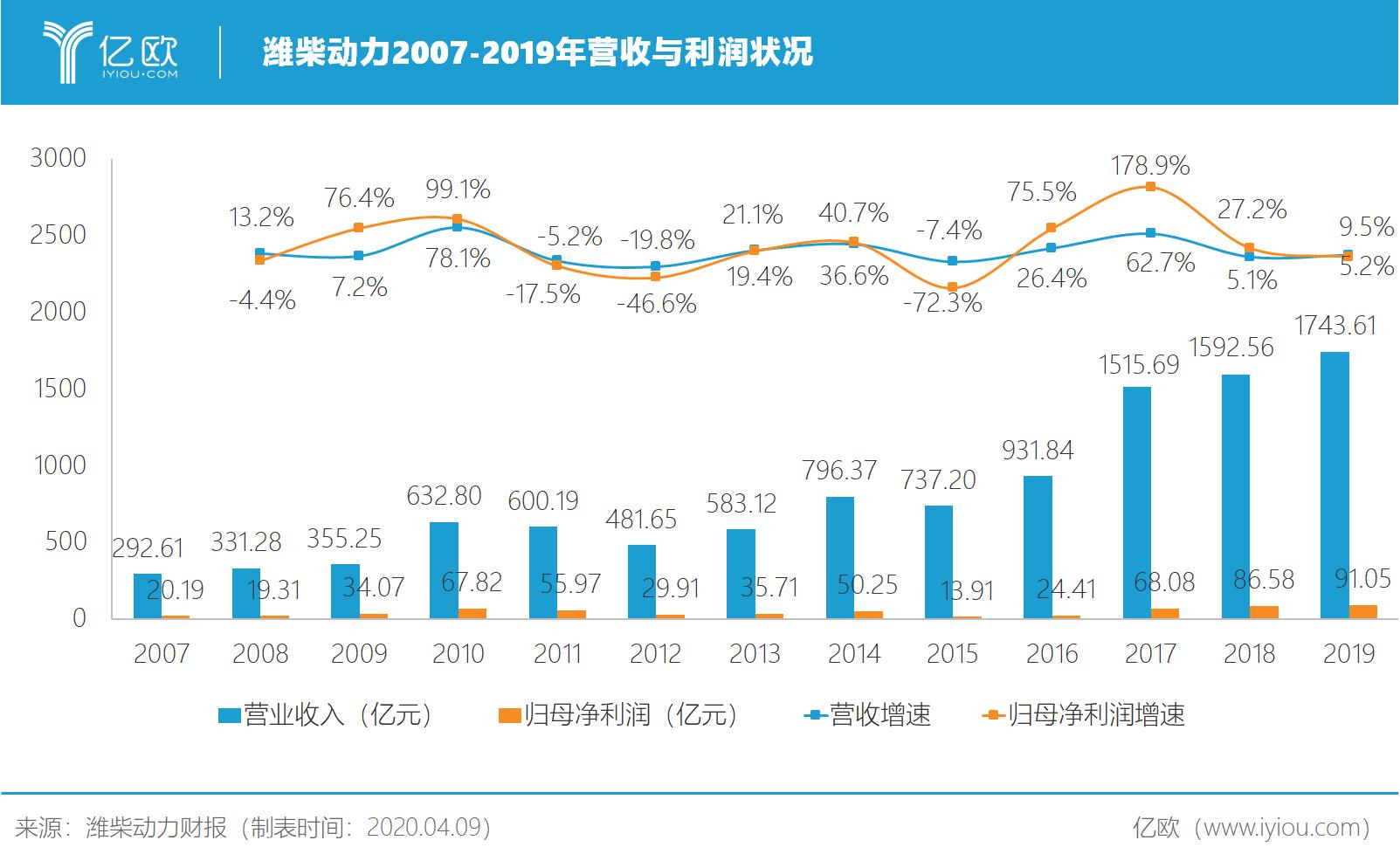潍柴动力2007-2019年营收与收好状况