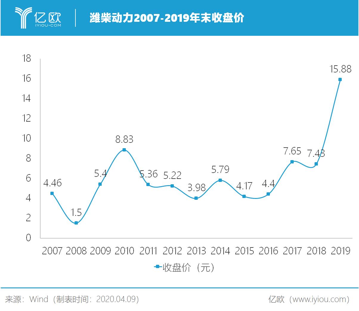 潍柴动力2007-2019岁暮收盘价