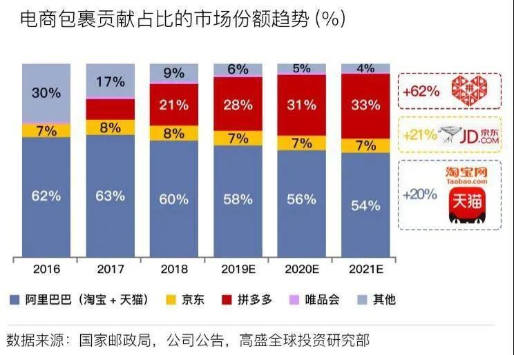 电商包裹贡献占比的市场份额趋势(%)