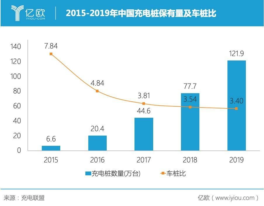 2015-2019年中国充电桩保有量情况